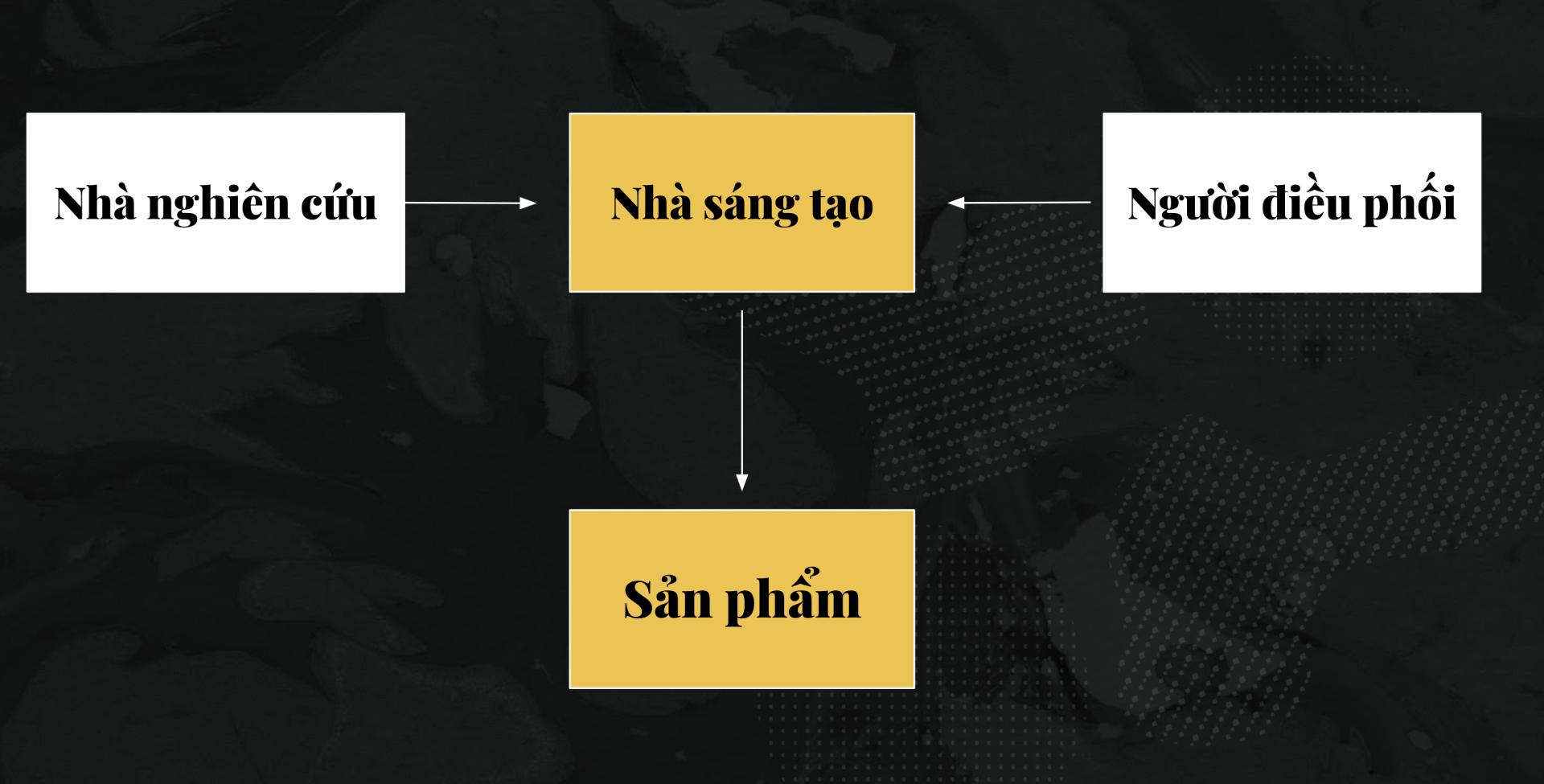 Một mô hình mới về cách các nhà thiết kế sáng tạo trên Chất Việt